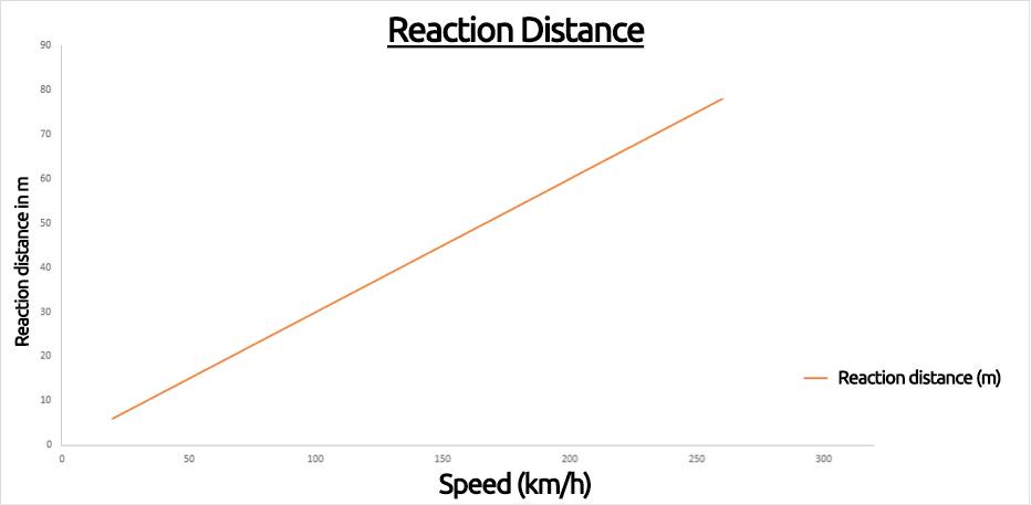 Reaction-Distance